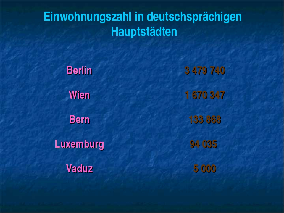 Einwohnungszahl in deutschsprächigen Hauptstädten Berlin3 479 740 Wien1 670...