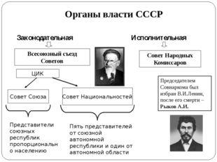 Органы власти СССР Законодательная Исполнительная Всесоюзный съезд Советов ЦИ