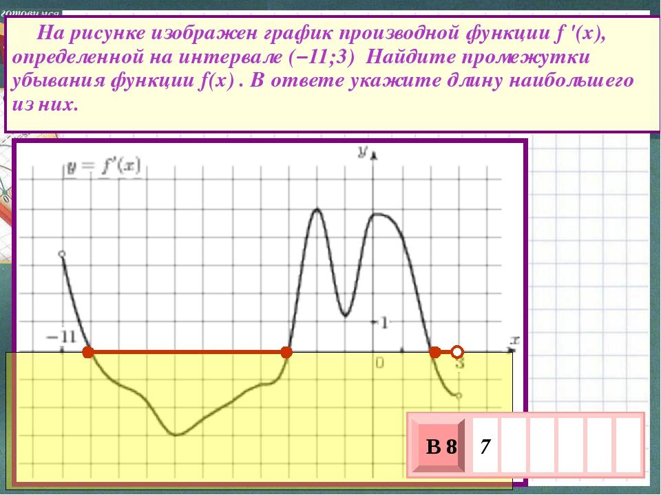 На рисунке изображен график производной функции f '(x), определенной на инте...