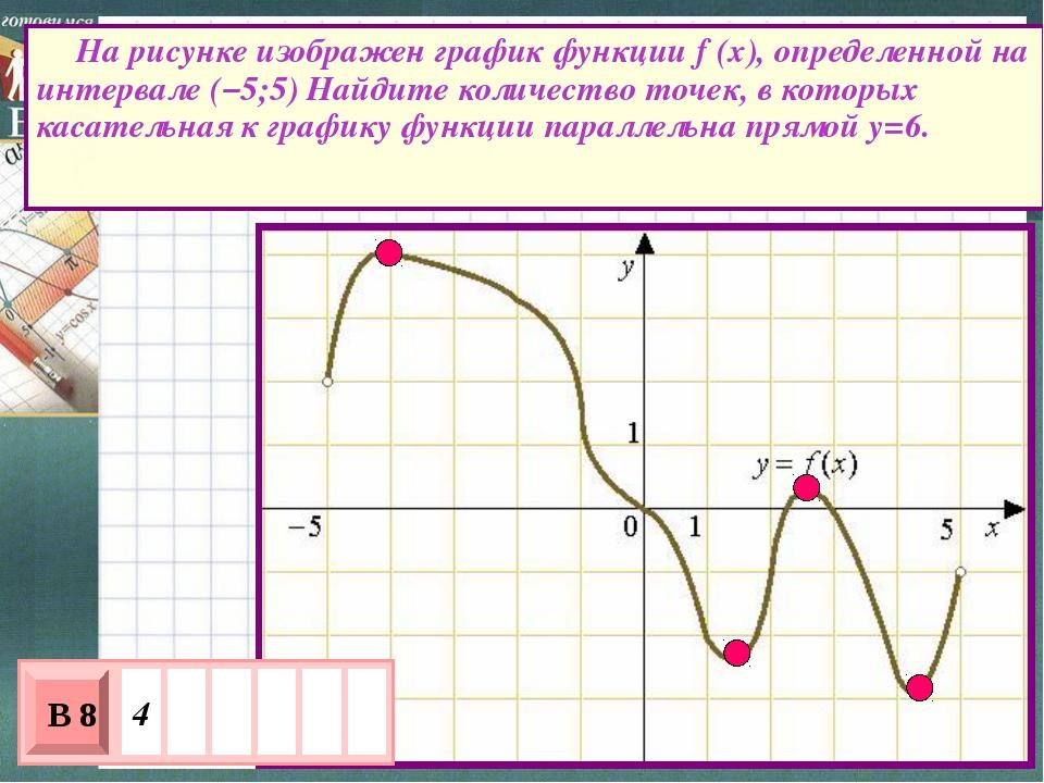 На рисунке изображен график функции f (x), определенной на интервале (–5;5)...