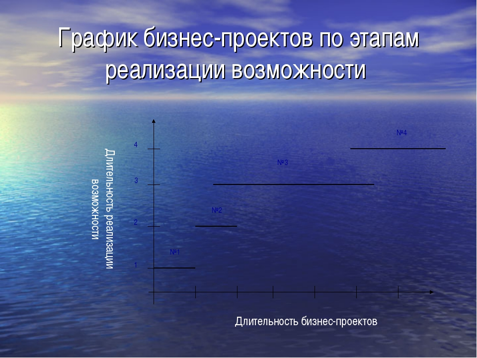 График бизнес-проектов по этапам реализации возможности Длительность бизнес-п...