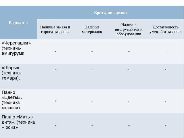 ВариантыКритерии оценки Наличие заказа и спроса на рынкеНаличие материалов...