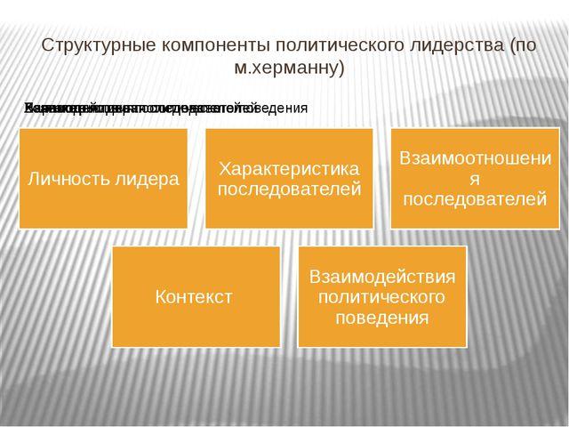 Структурные компоненты политического лидерства (по м.херманну)