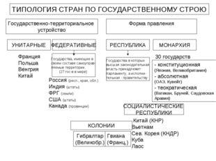 ТИПОЛОГИЯ СТРАН ПО ГОСУДАРСТВЕННОМУ СТРОЮ Государственно-территориальное устр