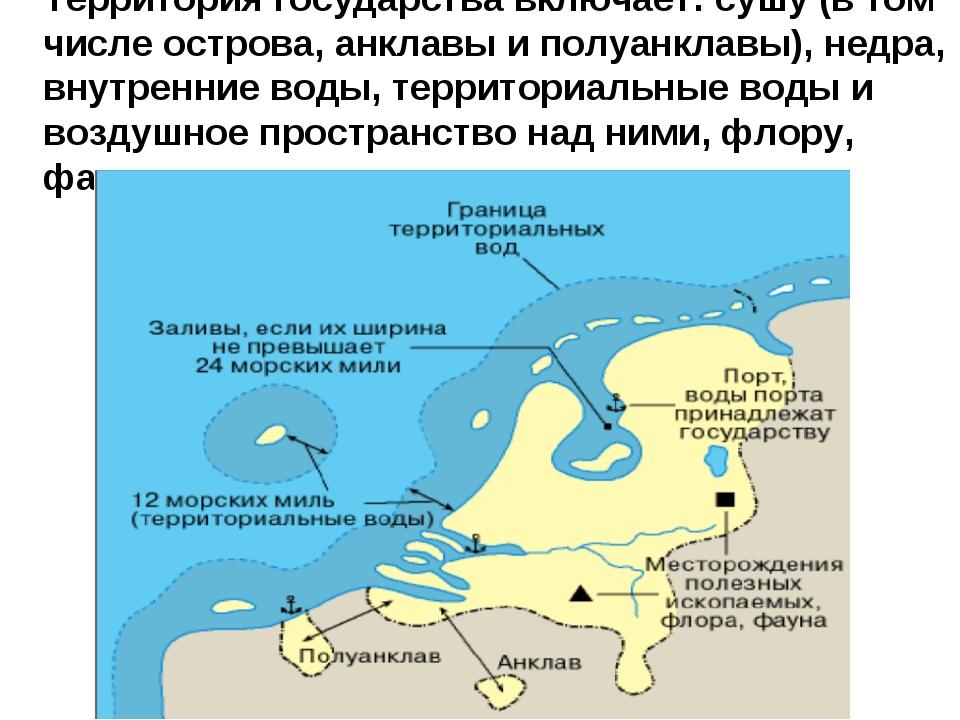 Территория государства включает: сушу (в том числе острова, анклавы и полуанк...