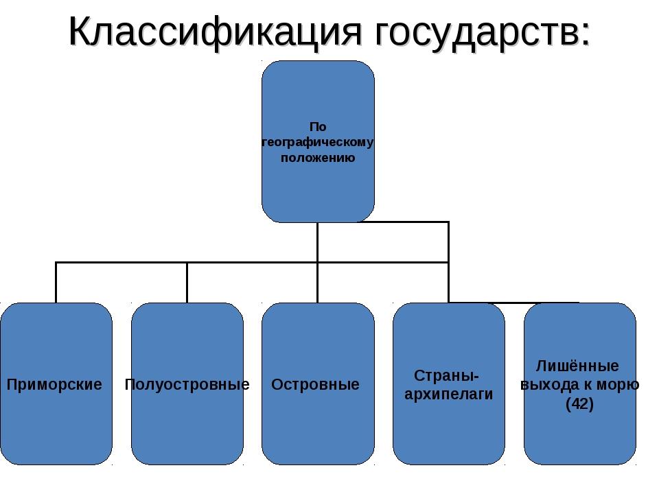 Классификация государств: