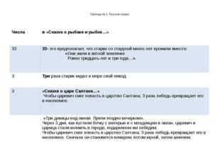 Таблица № 1 Русские сказки Числа в «Сказке о рыбаке и рыбке…» 33 33-это пред