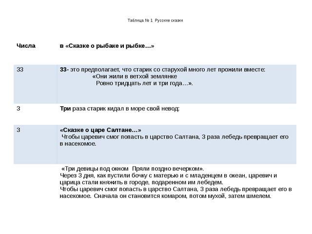 Таблица № 1 Русские сказки Числа в «Сказке о рыбаке и рыбке…» 33 33-это пред...