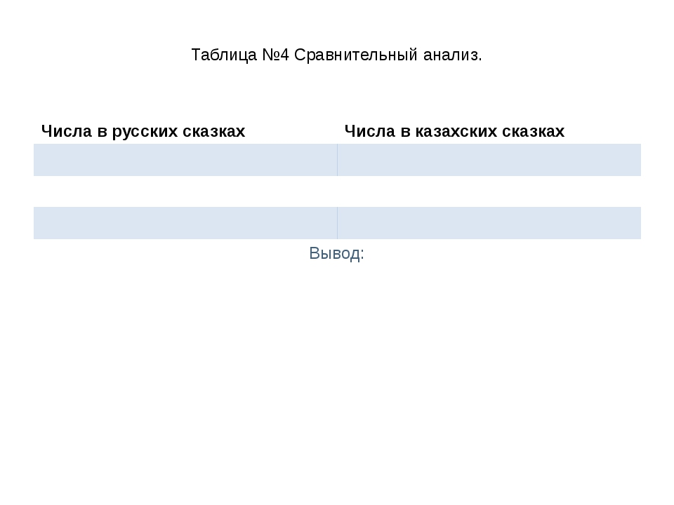 Таблица №4 Сравнительный анализ. Вывод: Числа в русских сказках Числа в казах...