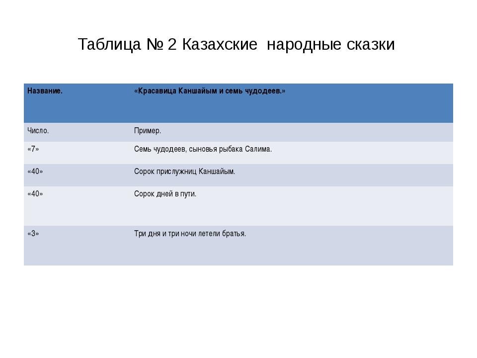 Таблица № 2 Казахские народные сказки Название. «КрасавицаКаншайыми семь чу...