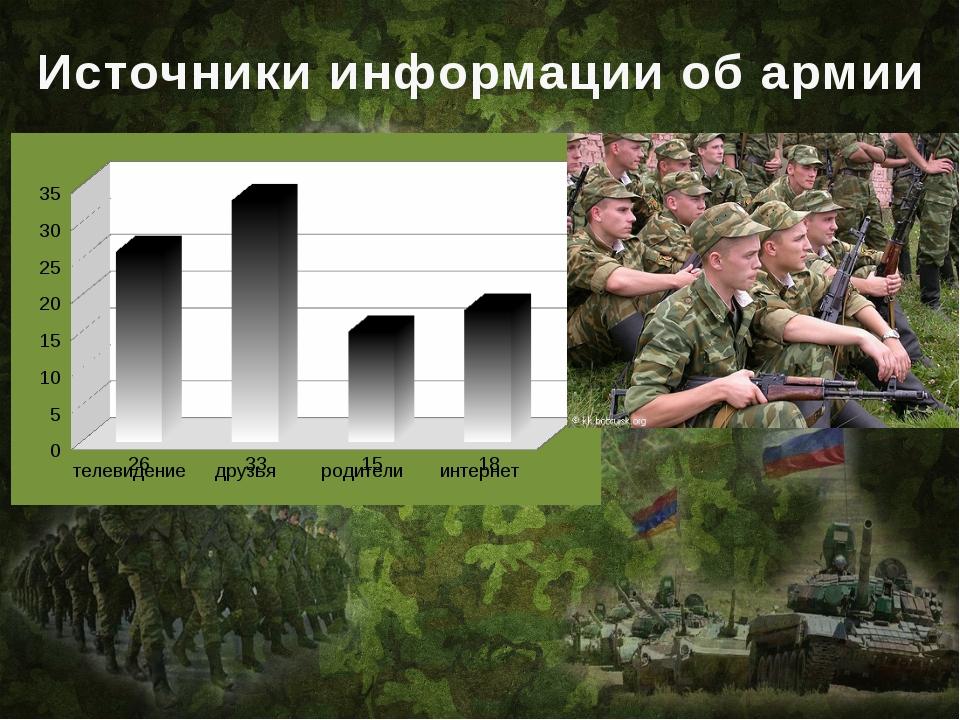 Источники информации об армии