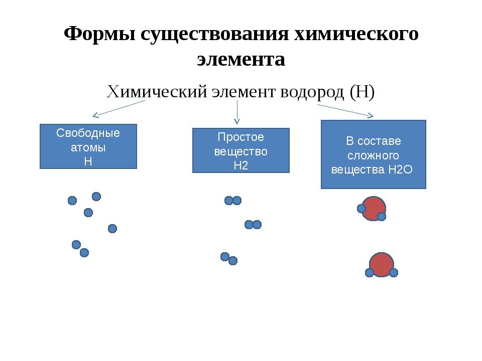 Вариант – 1 Fe,O, Si, Mg, Al, Ca Вариант – 2 He, O, C, N, Si, S