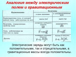 Аналогия между электрическим полем и гравитационным Электрические заряды могу
