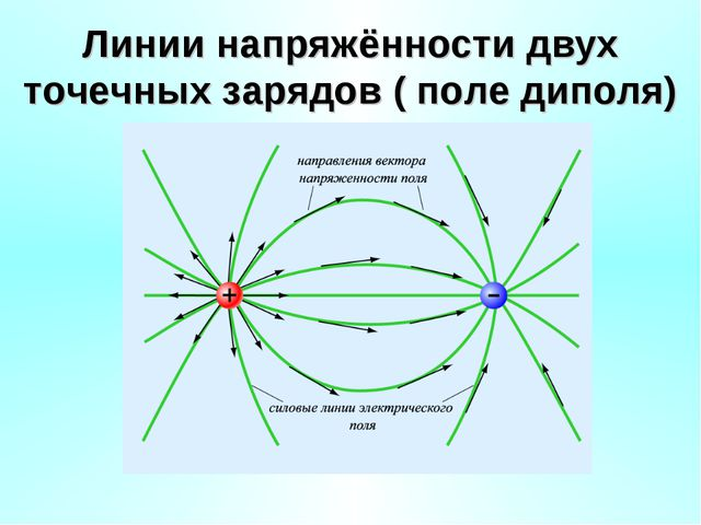 Линии напряжённости двух точечных зарядов ( поле диполя)