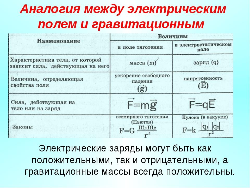 Аналогия между электрическим полем и гравитационным Электрические заряды могу...