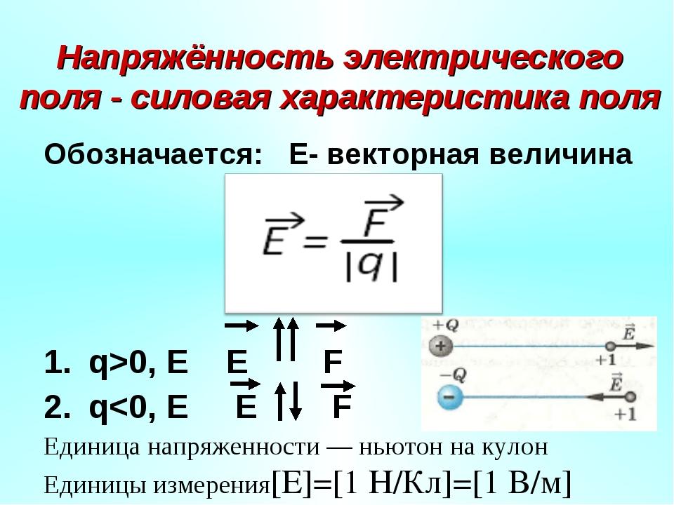 Напряжённость электрического поля - силовая характеристика поля Обозначается:...
