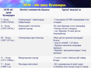 ЭЕМ-нің даму буындарыНегізгі элементтік базасы Артықшылығы І - буын (1940-1