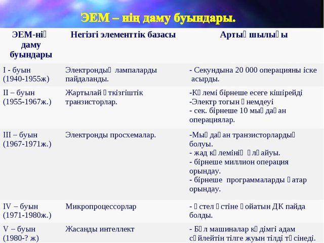 ЭЕМ-нің даму буындарыНегізгі элементтік базасы Артықшылығы І - буын (1940-1...