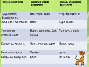 Человеческие качестваСимволы в русской фразеологииСимволы в башкирской фраз