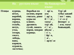 На русском языкеНа башкирском языке Птицыкурица, петух, воробей, ворона,