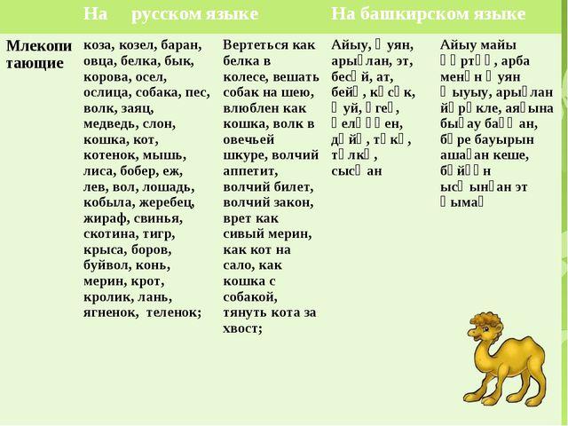 На русском языкеНа башкирском языке Млекопитающиекоза, козел, баран, овца...