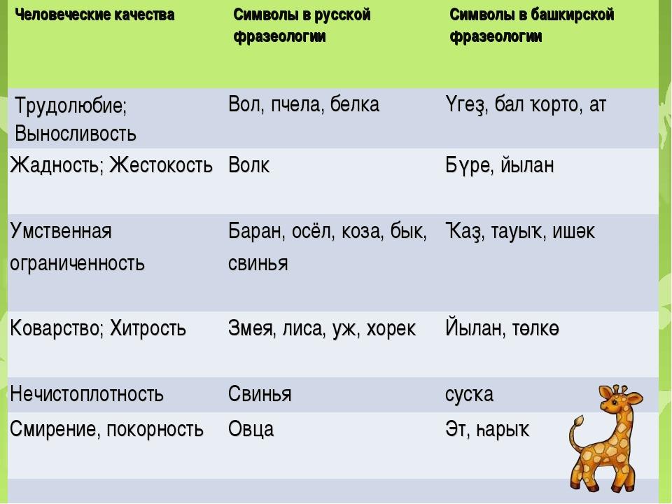 Человеческие качестваСимволы в русской фразеологииСимволы в башкирской фраз...
