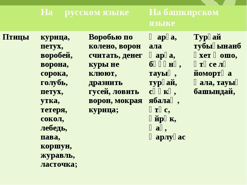 На русском языкеНа башкирском языке Птицыкурица, петух, воробей, ворона,...