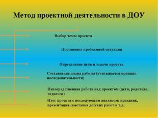 Метод проектной деятельности в ДОУ Выбор темы проекта Постановка проблемной с