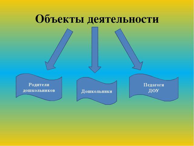Объекты деятельности Родители дошкольников Дошкольники Педагоги ДОУ