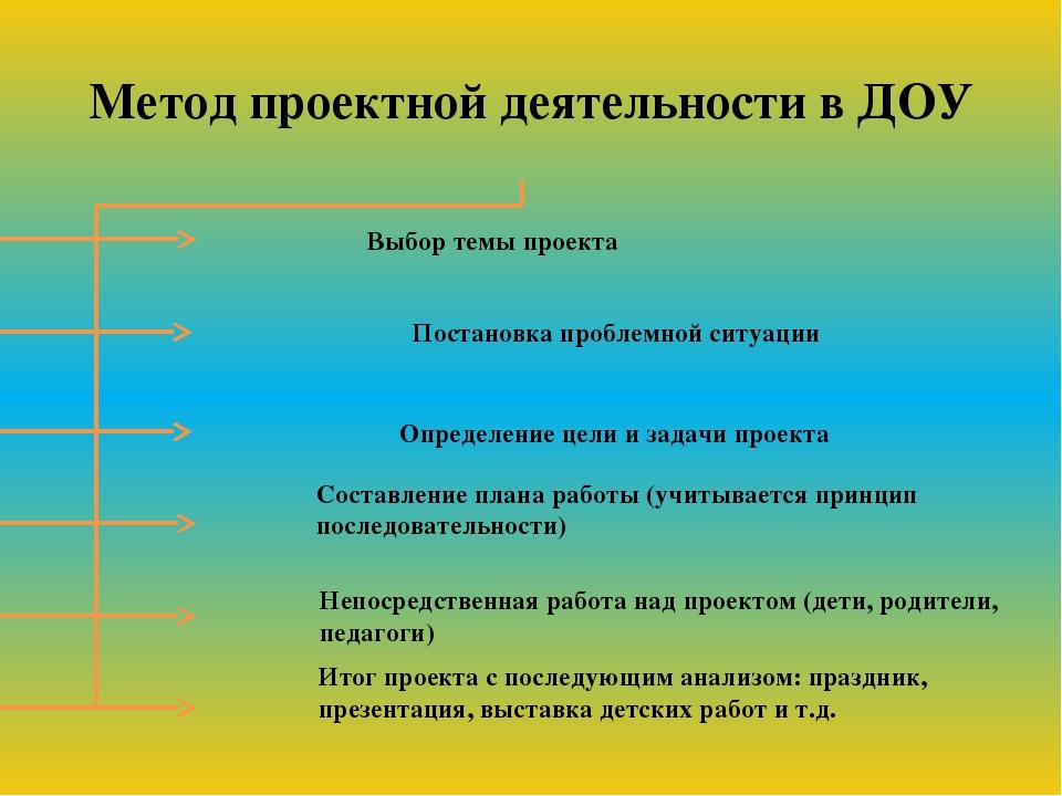 Метод проектной деятельности в ДОУ Выбор темы проекта Постановка проблемной с...