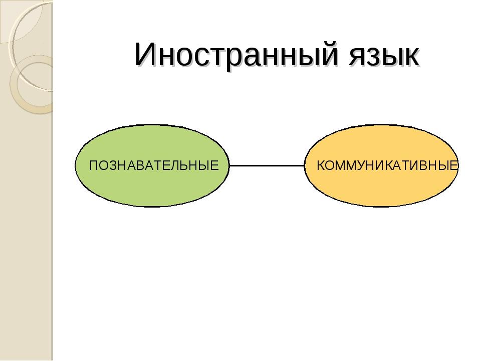 Иностранный язык ПОЗНАВАТЕЛЬНЫЕ КОММУНИКАТИВНЫЕ