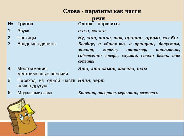 Слова - паразиты как части речи № Группа Слова – паразиты 1. Звуки э-э-э, мэ-...