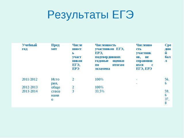 Результаты ЕГЭ Учебный годПредметЧисленность участников ЕГЭ, ЕРЭ Численно...