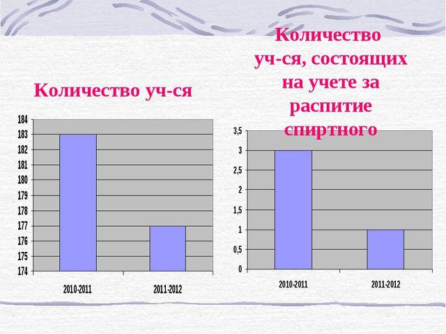 Количество уч-ся Количество уч-ся, состоящих на учете за распитие спиртного