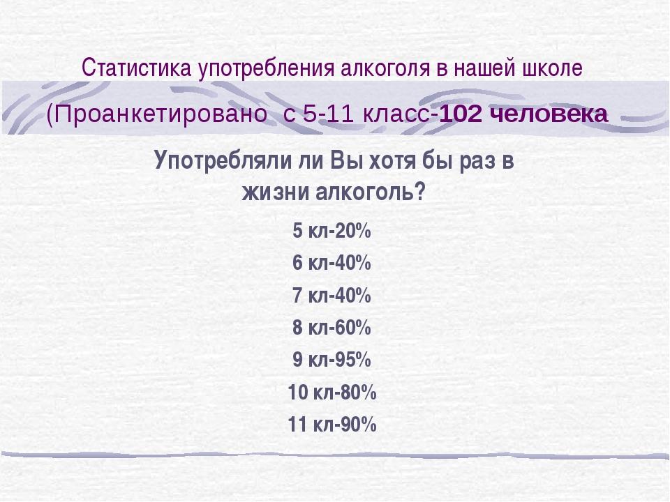 Статистика употребления алкоголя в нашей школе (Проанкетировано с 5-11 класс-...