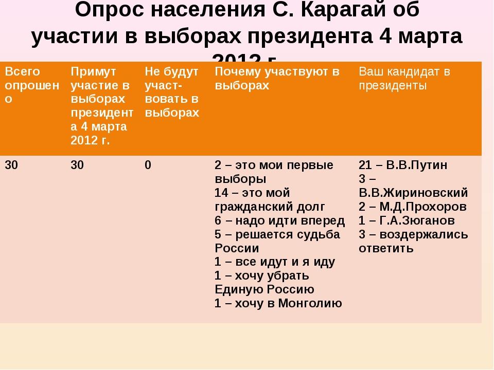 Опрос населения С. Карагай об участии в выборах президента 4 марта 2012 г. Вс...