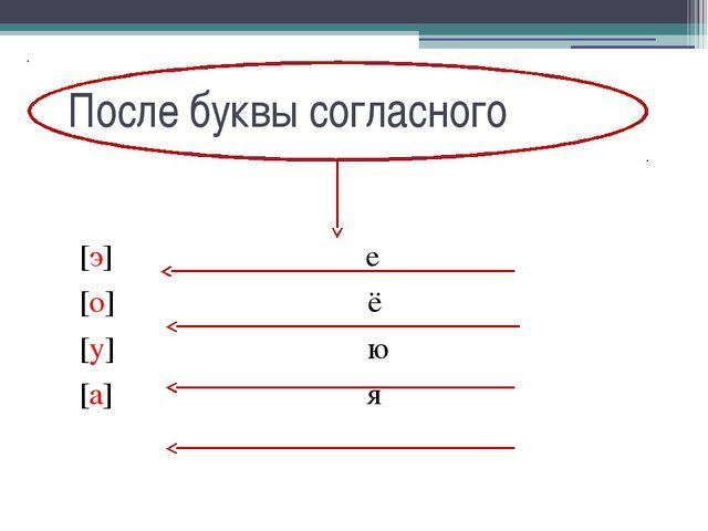 После буквы согласного [э] е [о] ё [у] ю [а] я