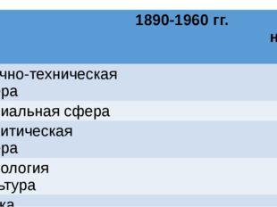 1890-1960 гг. 1970 – настоящее время Научно-техническая сфера Социальная сфе