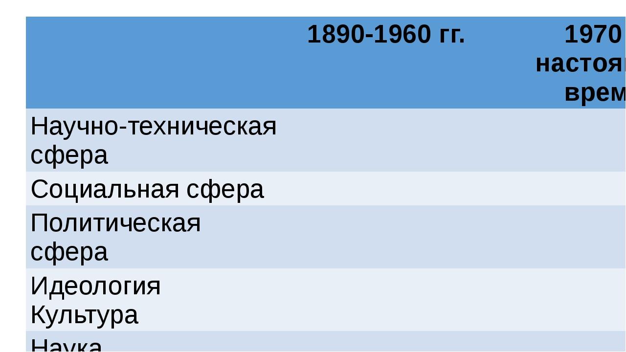 1890-1960 гг. 1970 – настоящее время Научно-техническая сфера Социальная сфе...