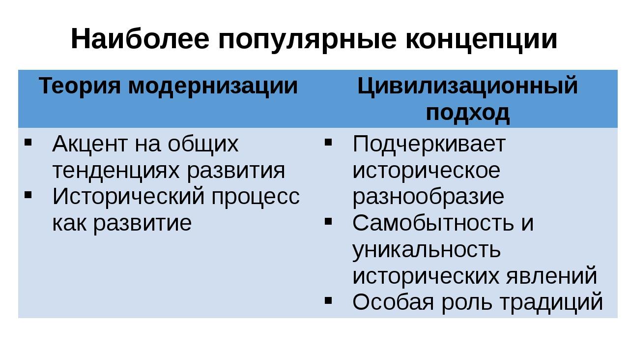 Наиболее популярные концепции Теория модернизации Цивилизационный подход Акце...
