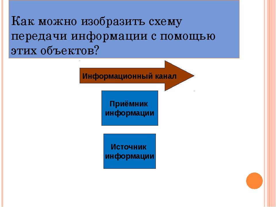 Как можно изобразить схему передачи информации с помощью этих объектов? Источ...