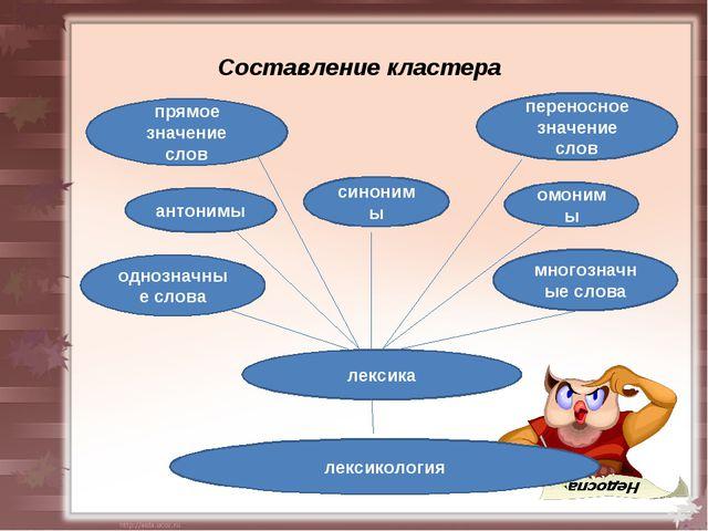 Составление кластера лексикология лексика однозначные слова многозначные слов...