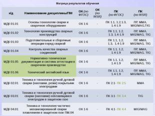 Матрица результатов обучения к/д Наименование дисциплины/ПМ ОК(поФГОС) ОК (по
