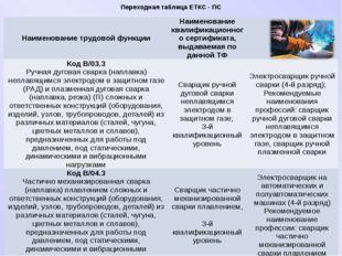 Переходная таблица ЕТКС - ПС Наименование трудовой функции Наименование квали
