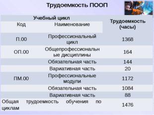 Трудоемкость ПООП Учебный цикл Трудоемкость (часы) Код Наименование П.00 Проф