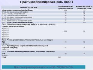 Практикоориентированность ПООП Практикоориентированность = (255+792)/1476=71%