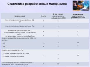 Статистика разработанных материалов Наименование Всего В том числе в соответс