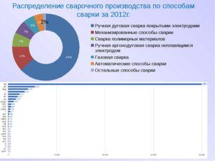 Распределение сварочного производства по способам сварки за 2012г.