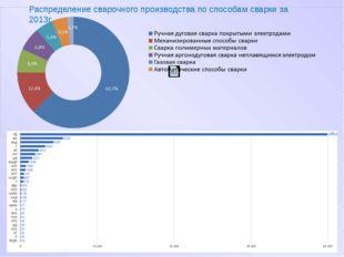 Распределение сварочного производства по способам сварки за 2013г.