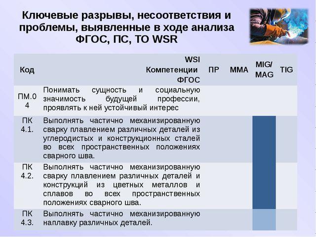 Ключевые разрывы, несоответствия и проблемы, выявленные в ходе анализа ФГОС,...
